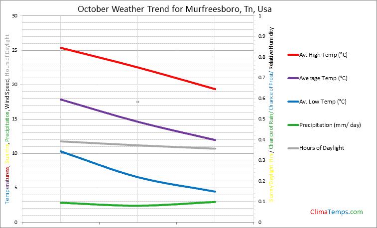 Graph of weather in Murfreesboro, Tn in October
