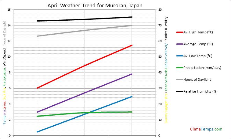 Graph of weather in Muroran in April