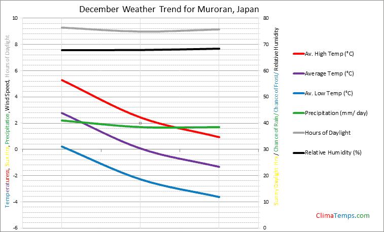 Graph of weather in Muroran in December