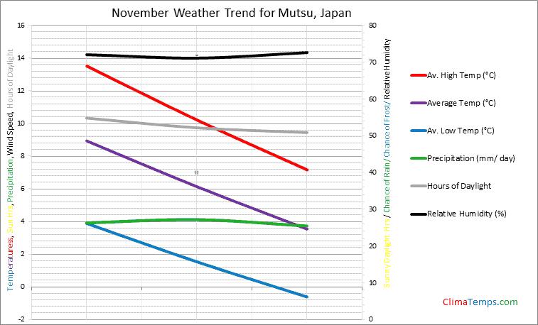 Graph of weather in Mutsu in November