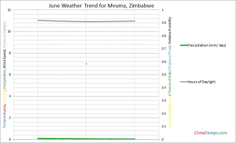 Graph of weather in Mvuma in June