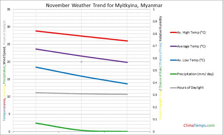 Graph of weather in Myitkyina in November