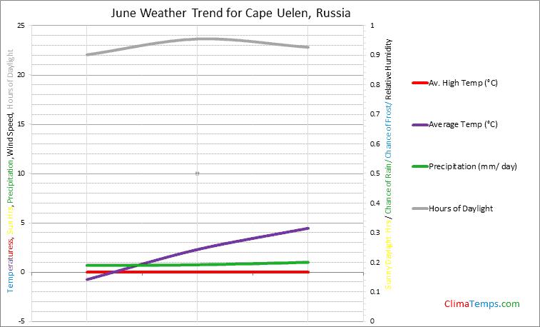 Graph of weather in Cape Uelen in June