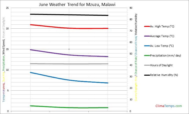 Graph of weather in Mzuzu in June