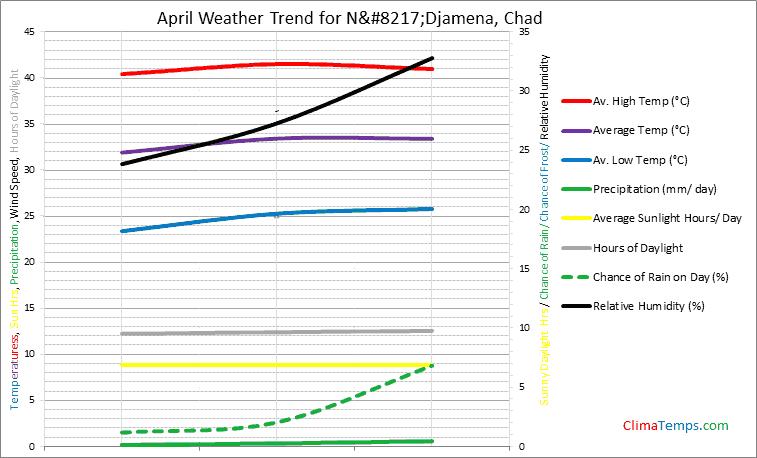 Graph of weather in N'Djamena in April