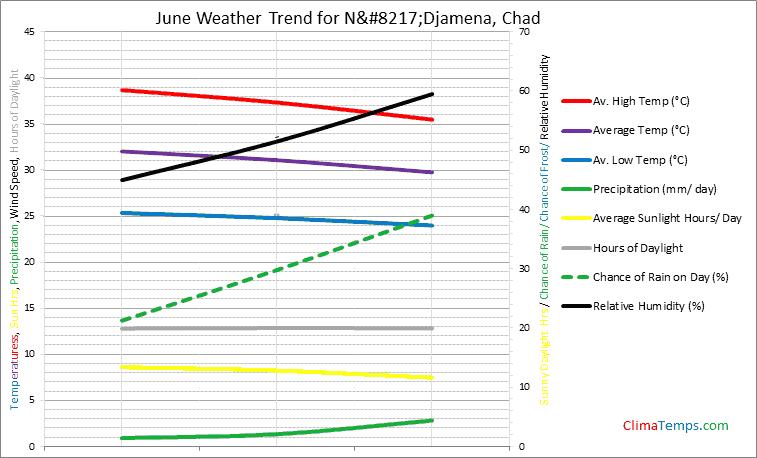 Graph of weather in N'Djamena in June
