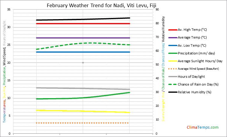 Graph of weather in Nadi, Viti Levu in February