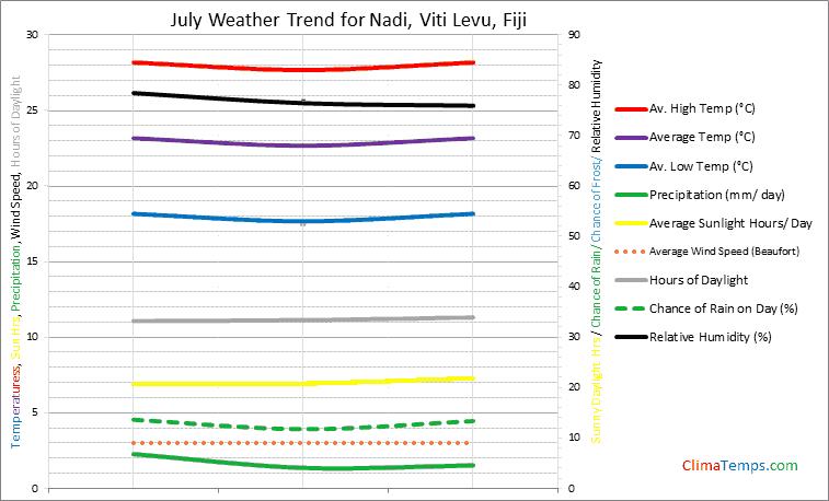 Graph of weather in Nadi, Viti Levu in July