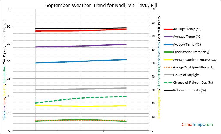 Graph of weather in Nadi, Viti Levu in September
