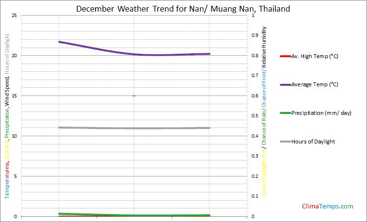 Graph of weather in Nan/ Muang Nan in December