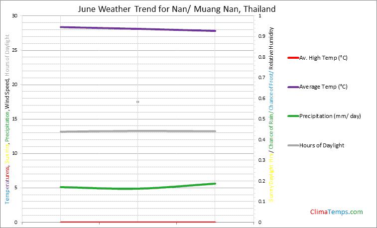 Graph of weather in Nan/ Muang Nan in June