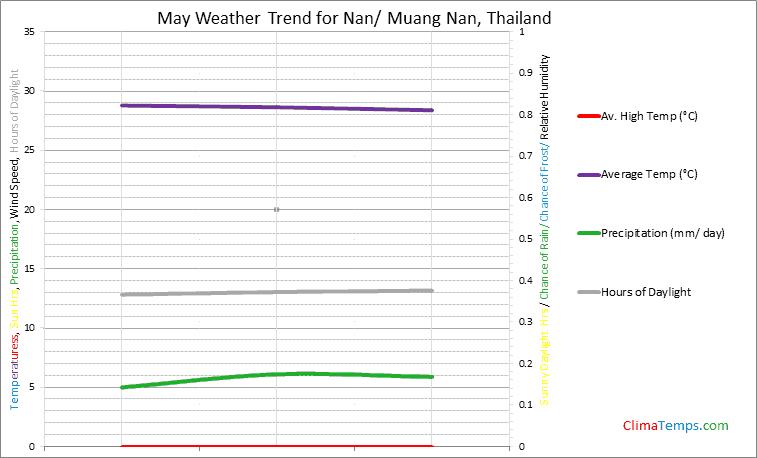 Graph of weather in Nan/ Muang Nan in May