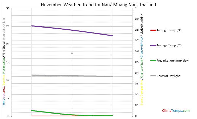 Graph of weather in Nan/ Muang Nan in November