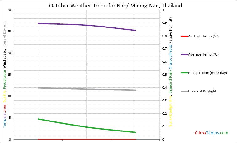 Graph of weather in Nan/ Muang Nan in October