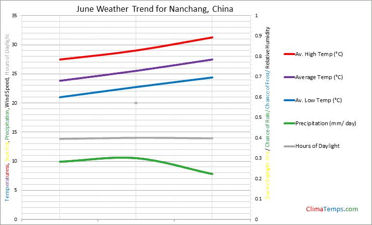 Graph of weather in Nanchang in June