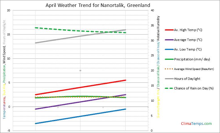 Graph of weather in Nanortalik in April
