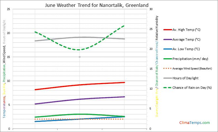 Graph of weather in Nanortalik in June