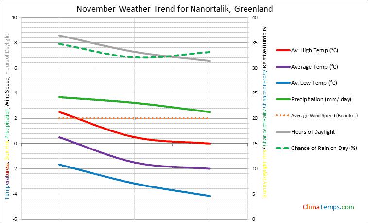 Graph of weather in Nanortalik in November