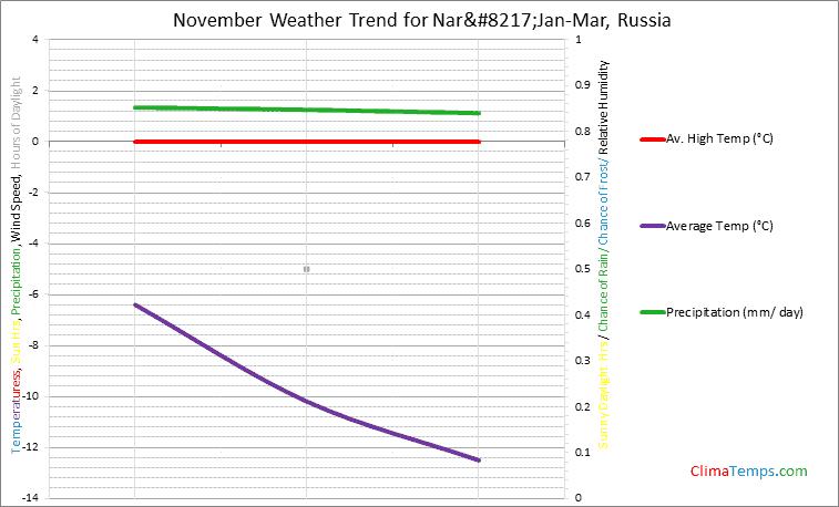 Graph of weather in Nar'Jan-Mar in November