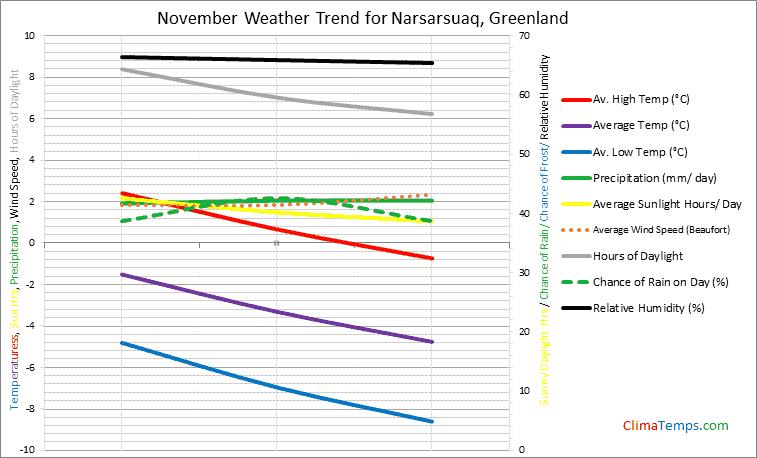 Graph of weather in Narsarsuaq in November