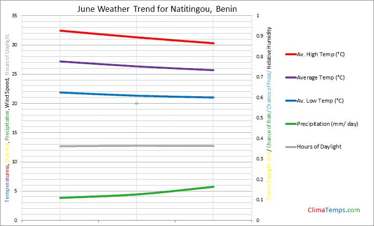 Graph of weather in Natitingou in June