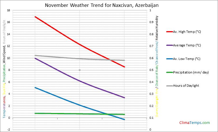 Graph of weather in Naxcivan in November