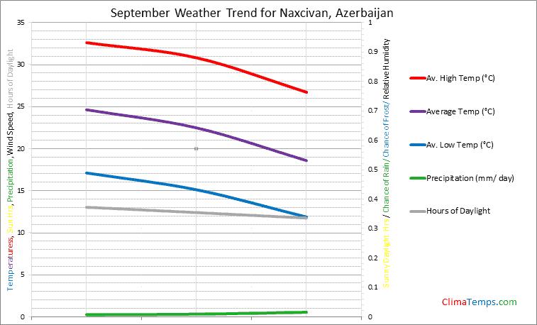 Graph of weather in Naxcivan in September