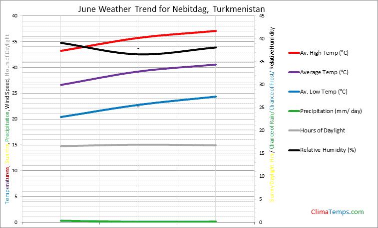 Graph of weather in Nebitdag in June