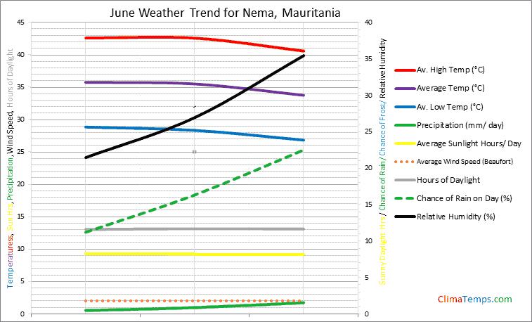 Graph of weather in Nema in June