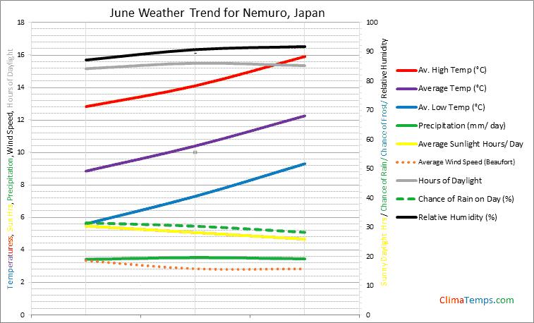 Graph of weather in Nemuro in June