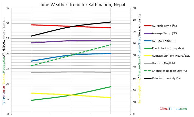 Graph of weather in Kathmandu in June
