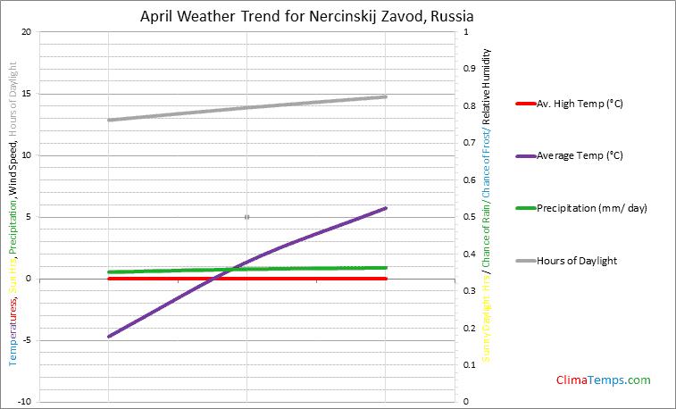 Graph of weather in Nercinskij Zavod in April