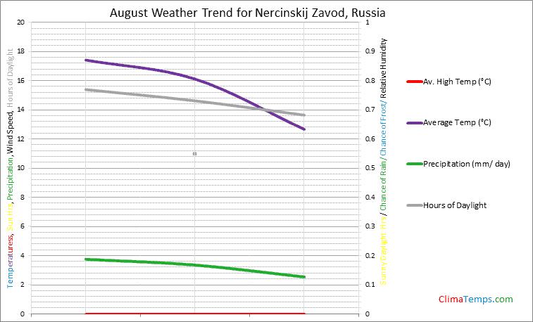 Graph of weather in Nercinskij Zavod in August