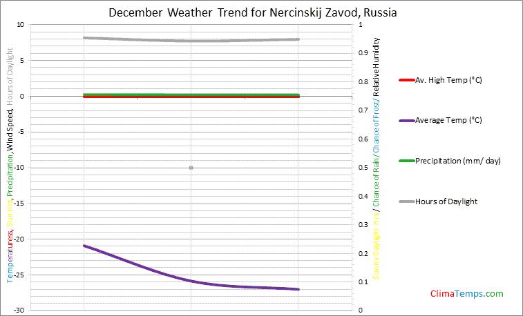 Graph of weather in Nercinskij Zavod in December