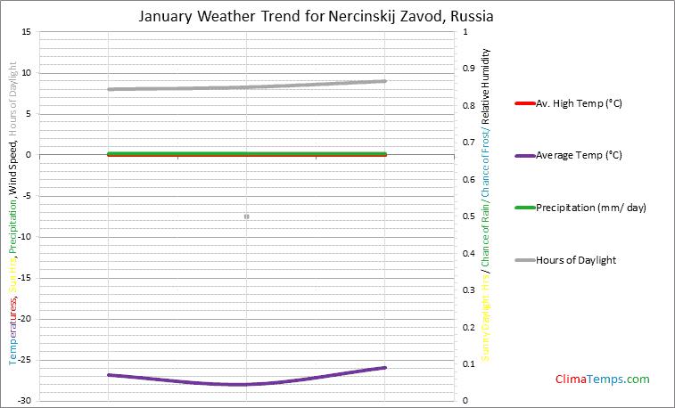 Graph of weather in Nercinskij Zavod in January