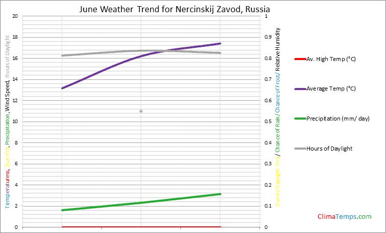 Graph of weather in Nercinskij Zavod in June