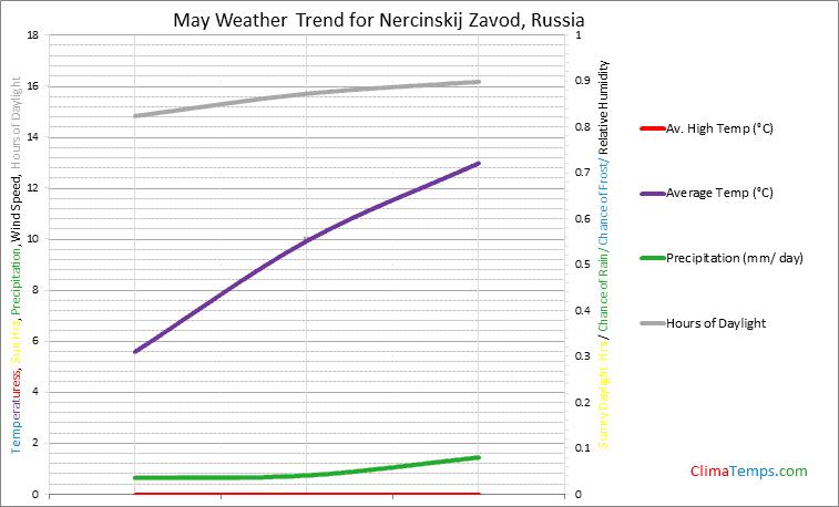 Graph of weather in Nercinskij Zavod in May