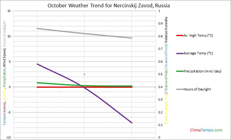 Graph of weather in Nercinskij Zavod in October