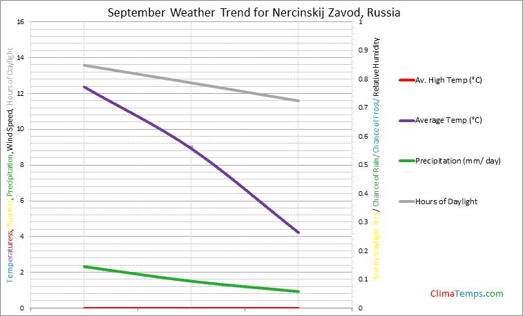 Graph of weather in Nercinskij Zavod in September