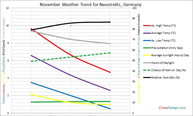 Graph of weather in Neustrelitz in November