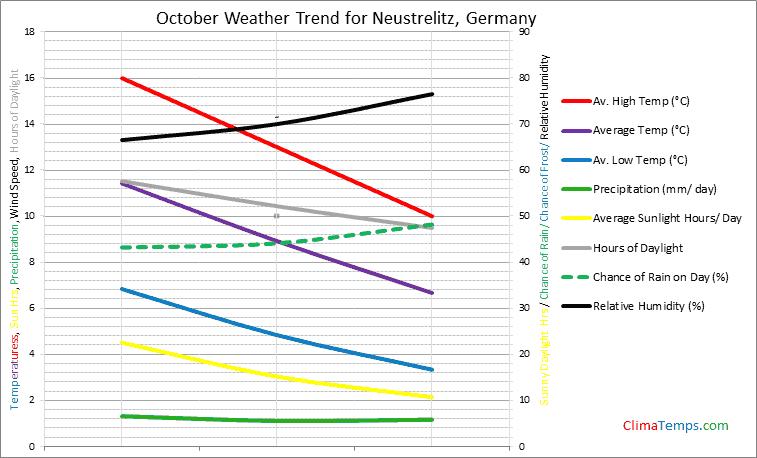 Graph of weather in Neustrelitz in October