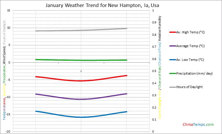 Graph of weather in New Hampton, Ia in January