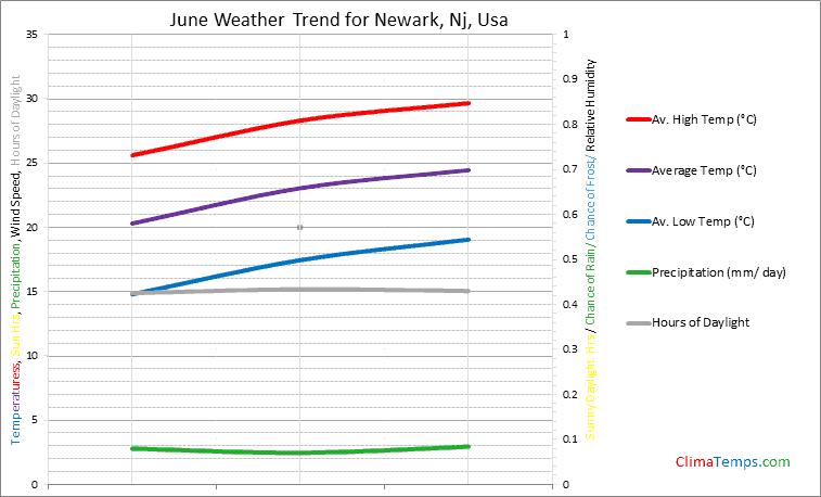 Graph of weather in Newark, Nj in June
