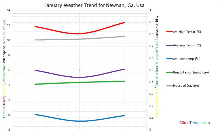 Graph of weather in Newnan, Ga in January
