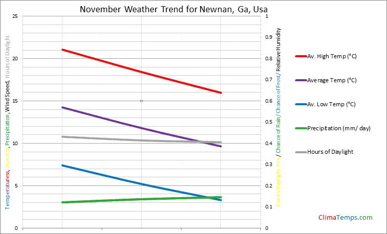 Graph of weather in Newnan, Ga in November