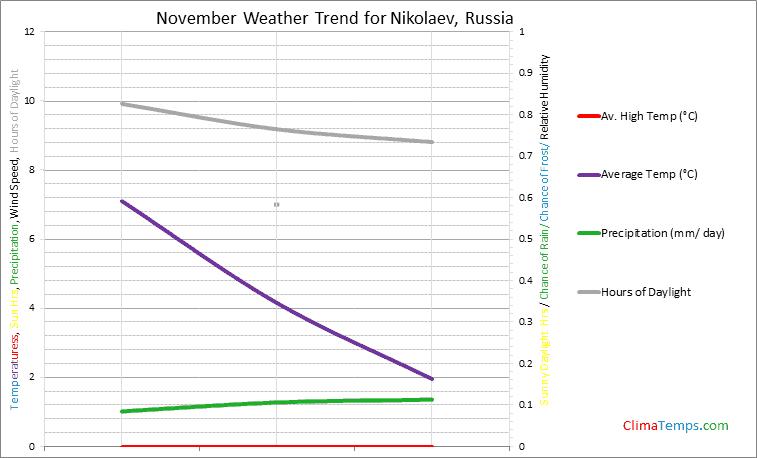 Graph of weather in Nikolaev in November