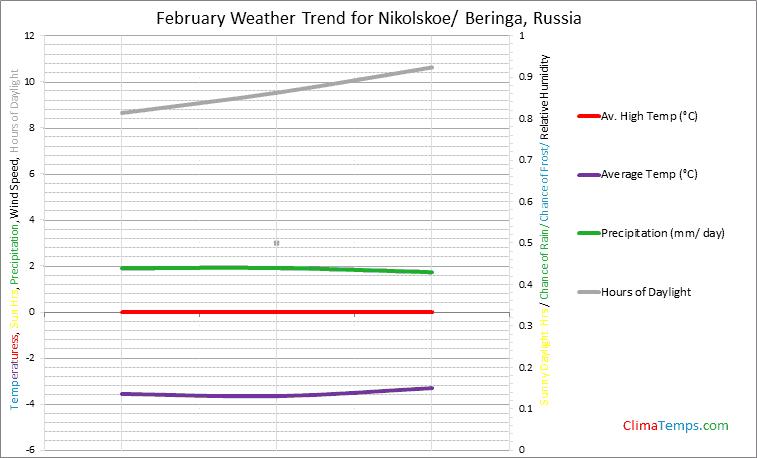 Graph of weather in Nikolskoe/ Beringa in February
