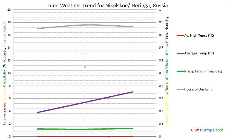 Graph of weather in Nikolskoe/ Beringa in June