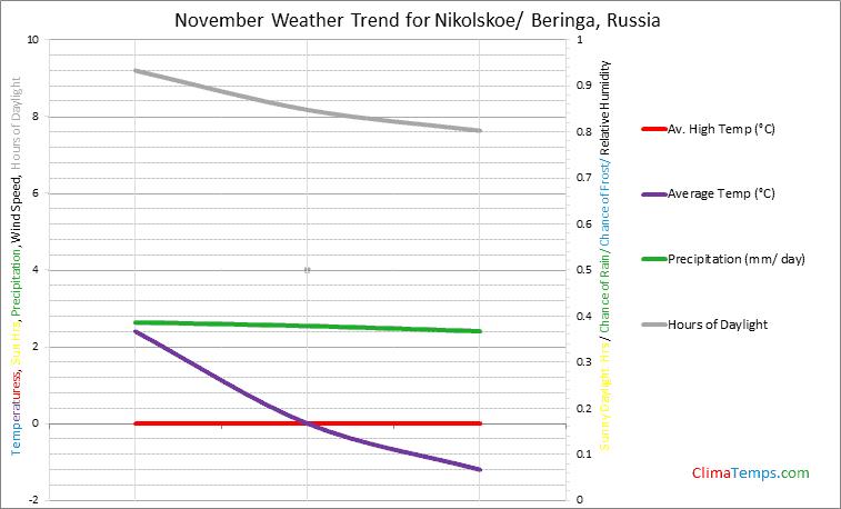 Graph of weather in Nikolskoe/ Beringa in November