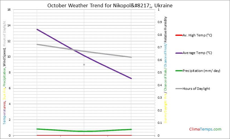 Graph of weather in Nikopol' in October